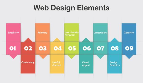 องค์ประกอบในการออกแบบเว็บไซต์