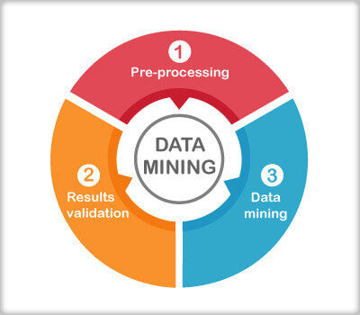 How to mine data